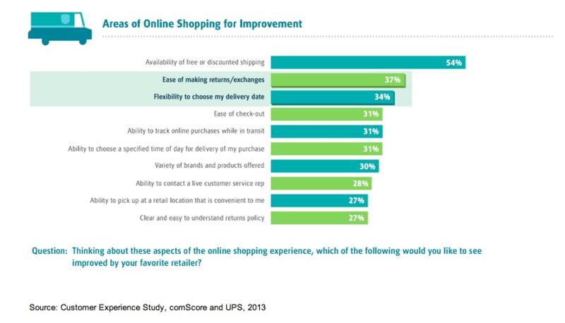 Retail ComScore 2013