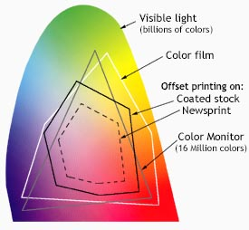 Computer Screen Color Spectrum